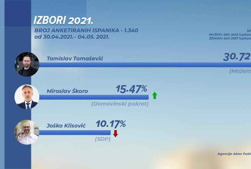 DRUGA ANKETA Z1 TELEVIZIJE: U drugi krug idu Tomislav Tomašević i Miroslav Škoro!